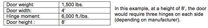 Hinge Weigth Example for Swinging Door